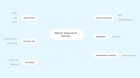Mind Map: African resources & poverty