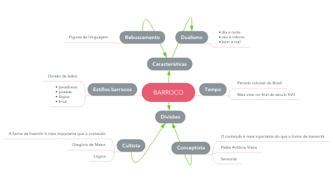Mind Map: BARROCO