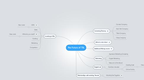 Mind Map: The Future of TSL
