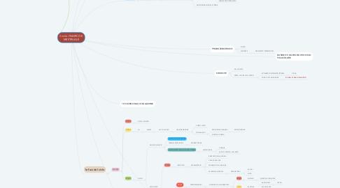 Mind Map: il ciclo  OVARICO E MESTRUALE