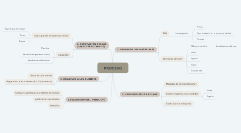 Mind Map: PROCESO