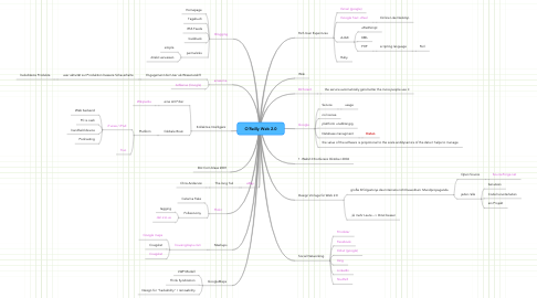 Mind Map: O´Reilly Web 2.0