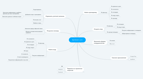 Mind Map: Sploteam.com