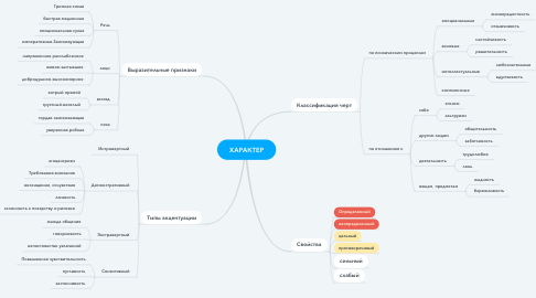 Mind Map: ХАРАКТЕР