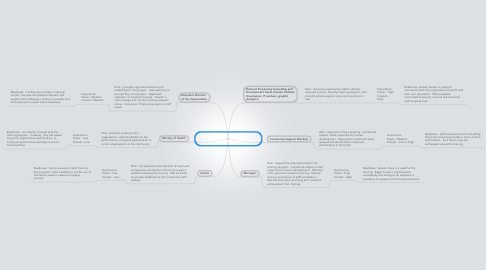 Mind Map: E-Learning Training Program:   Working Effectively With Clients