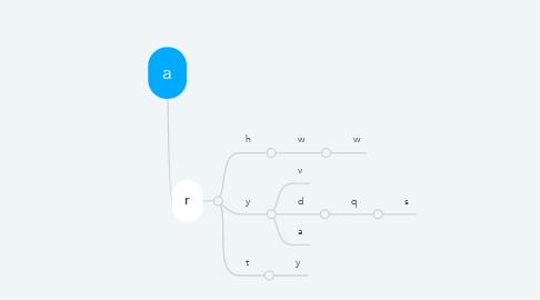 Mind Map: a