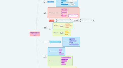 Mind Map: SERVICIO Y ATENCIÓN AL CLIENTE COMO VISIÓN