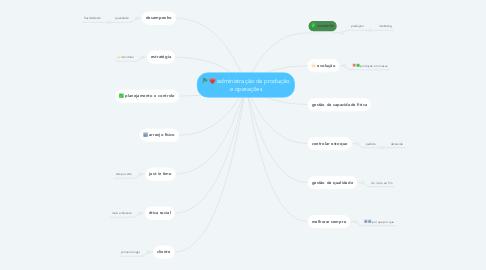 Mind Map: administração da produção e operações