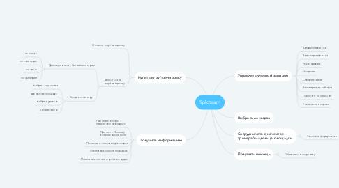 Mind Map: Sploteam