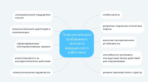 Mind Map: Психологические требования к личности медицинского работника