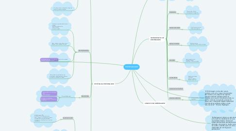 Mind Map: ENFERMAGEM