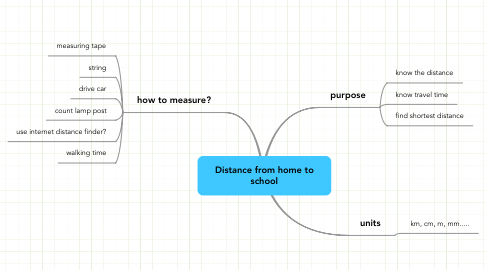 Mind Map: Distance from home to school