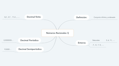 Mind Map: Números Racionales ℚ