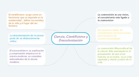 Mind Map: Ciencia, Cientificismo y Descolonización