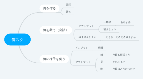 Mind Map: 俺スク
