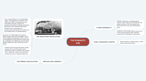 Mind Map: THE ROMANTIC AGE