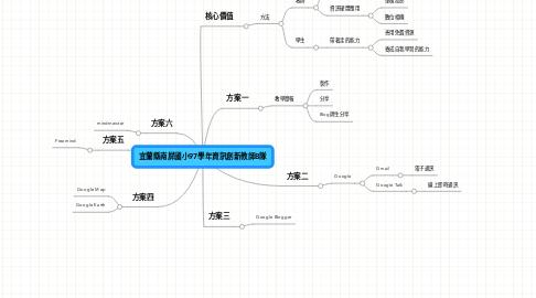 Mind Map: 宜蘭縣南屏國小97學年資訊創新教師B隊