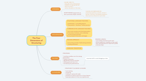 Mind Map: The Four Dimensions of Structuring