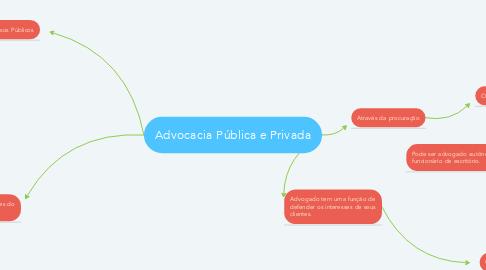 Mind Map: Advocacia Pública e Privada
