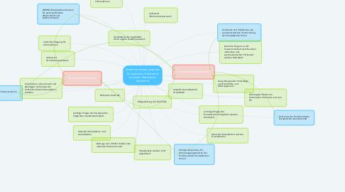 Mind Map: Zusammenarbeit zwischen Europäisches Parlament und dem Nationalen Parlament