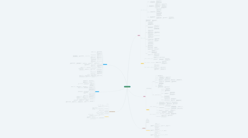 Mind Map: Etapas del Desarrollo