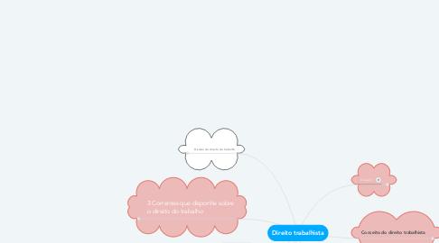 Mind Map: Direito trabalhista
