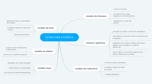 Mind Map: ESTRUTURA ATÔMICA