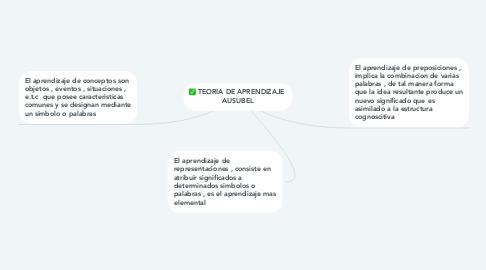 Mind Map: TEORIA DE APRENDIZAJE  AUSUBEL