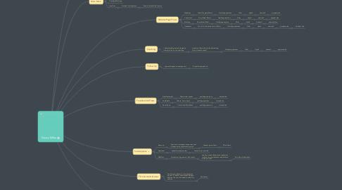 Mind Map: Dauss Miller