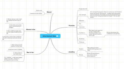 Mind Map: Advertisement Ideas