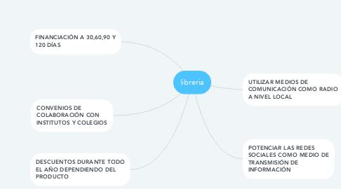 Mind Map: libreria