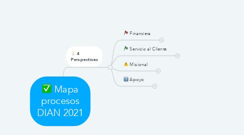 Mind Map: Mapa procesos DIAN 2021