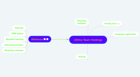 Mind Map: Ultimo Team Holdings