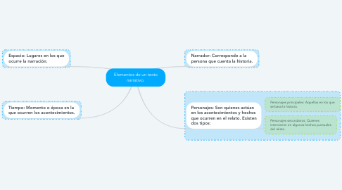 Mind Map: Elementos de un texto narrativo.