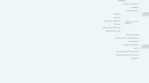 Mind Map: Информационное обеспечение финансовой логистики