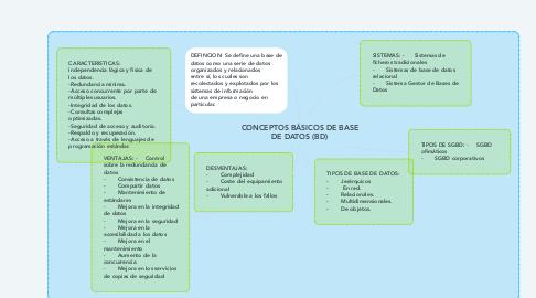 Mind Map: CONCEPTOS BÁSICOS DE BASE DE DATOS (BD)
