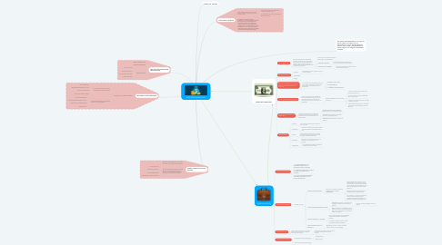 Mind Map: MERCADO MONETARIO