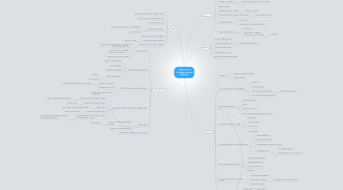 Mind Map: Стратоплан Распределенная команда