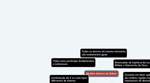 Mind Map: Modelo atômico de Dalton
