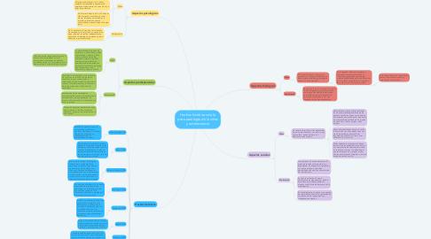 Mind Map: Hechos históricos de la psicopatología de la niñez y adolescencia