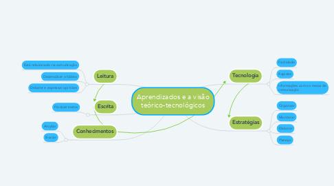 Mind Map: Aprendizados e a visão teórico-tecnológicos