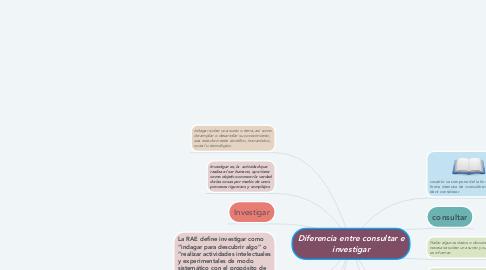 Mind Map: Diferencia entre consultar e investigar