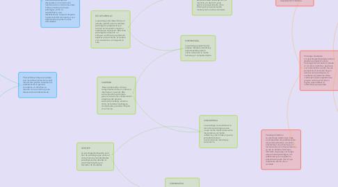Mind Map: 🍭𝒫𝒮𝐼𝒞❁𝐿❁𝒢Í𝒜🍭