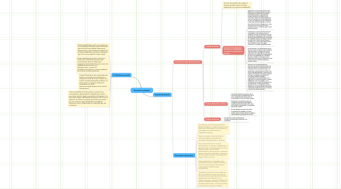 Mind Map: Documentos judiciales