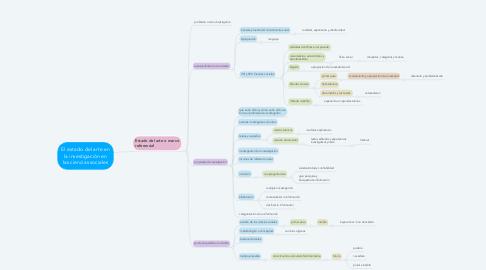 Mind Map: El estado del arte en la investigación en las ciencias sociales