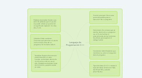 Mind Map: Lenguaje de Programación C++