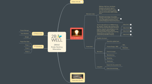 Mind Map: 2BWell Body-Hacking Wearables