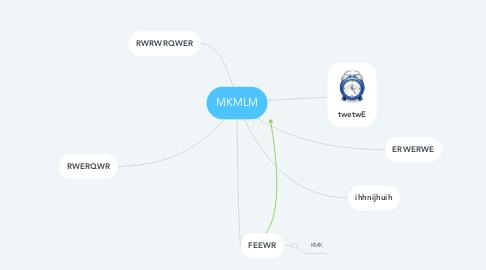 Mind Map: MKMLM