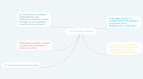Mind Map: LAS COLONIAS GRIEGAS