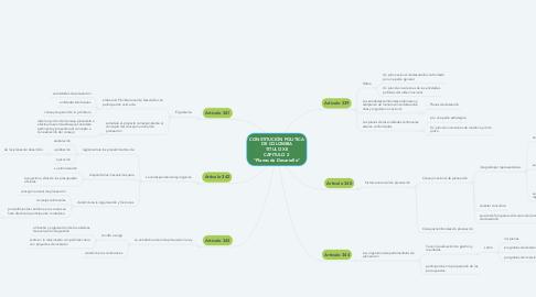 """Mind Map: CONSTITUCIÓN POLITICA DE COLOMBIA TITULO XII CAPITULO 2  """"Planes de Desarrollo"""""""
